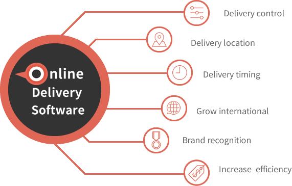 Online Delivery system